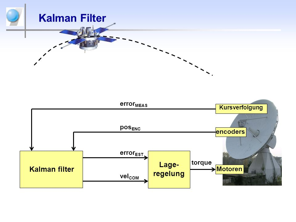 Kalman Filter Lage-regelung Kalman filter errorMEAS posENC encoders