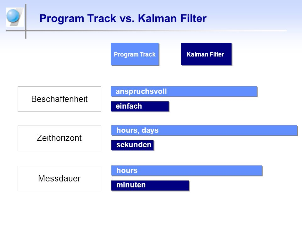 Program Track vs. Kalman Filter