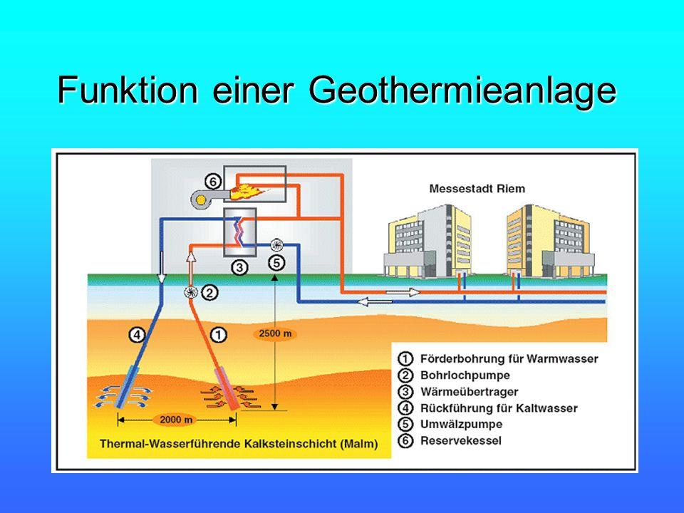 Funktion einer Geothermieanlage