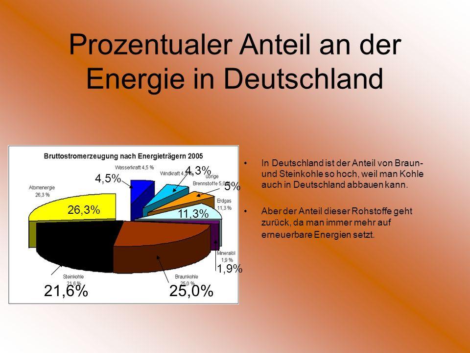 Prozentualer Anteil an der Energie in Deutschland