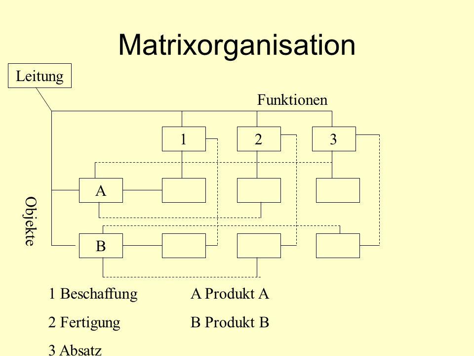 Matrixorganisation Leitung Funktionen 1 2 3 A Objekte B