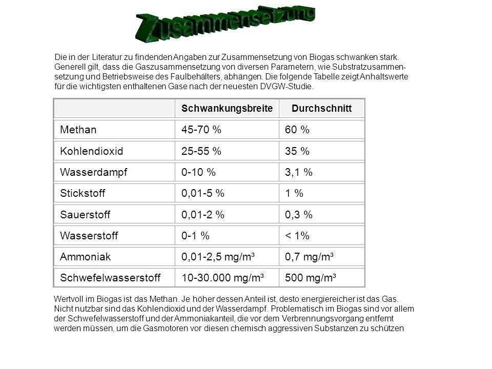 Zusammensetzung Methan 45-70 % 60 % Kohlendioxid 25-55 % 35 %