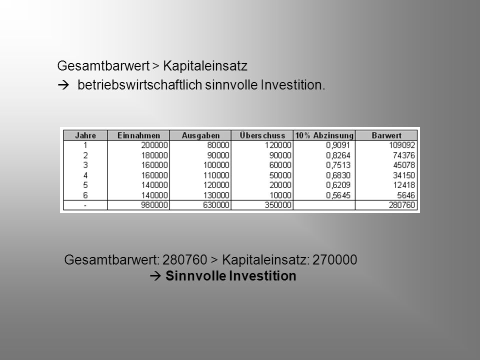 Gesamtbarwert > Kapitaleinsatz