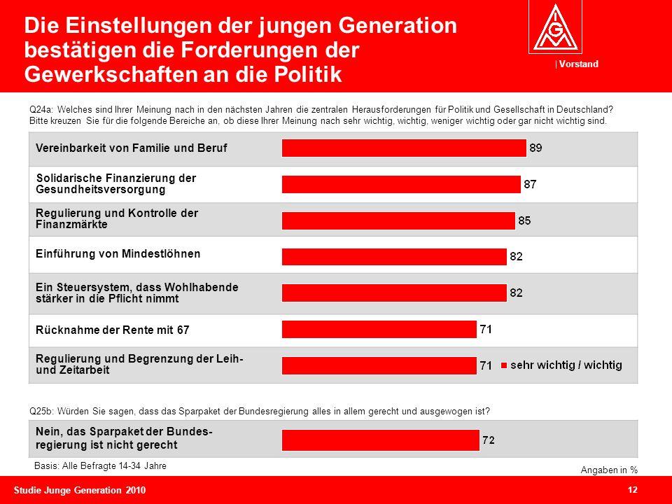 Die Einstellungen der jungen Generation bestätigen die Forderungen der Gewerkschaften an die Politik