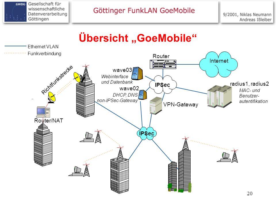 "Übersicht ""GoeMobile"