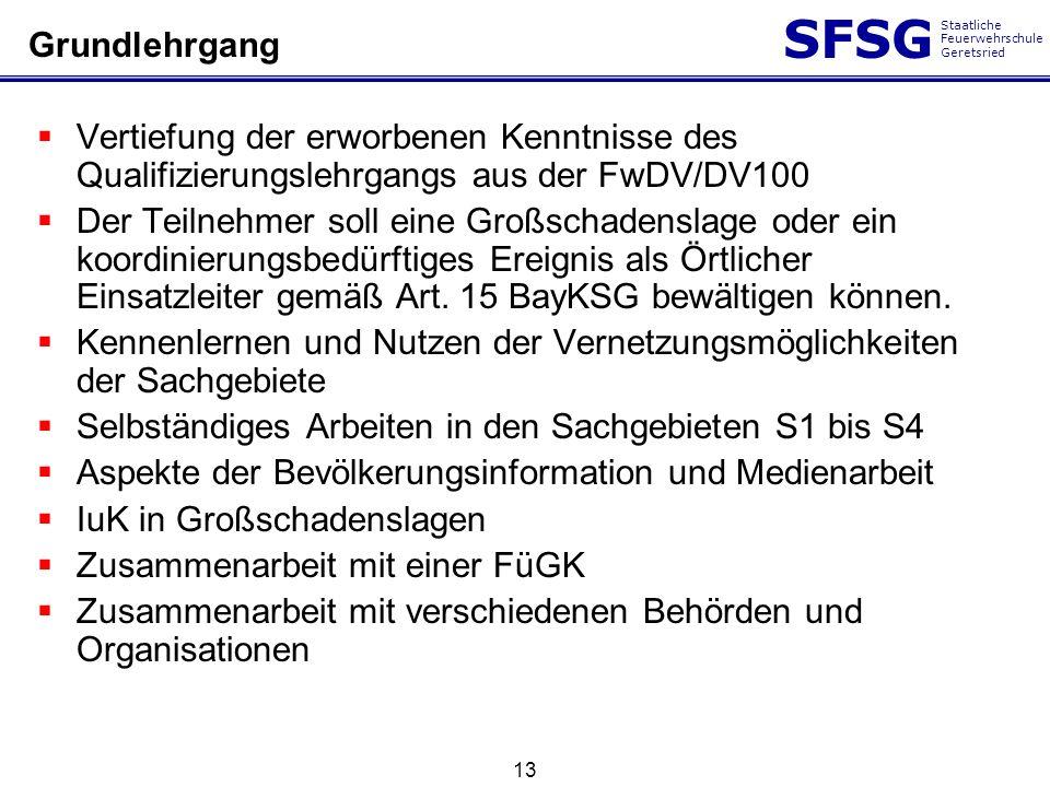 Grundlehrgang Vertiefung der erworbenen Kenntnisse des Qualifizierungslehrgangs aus der FwDV/DV100.