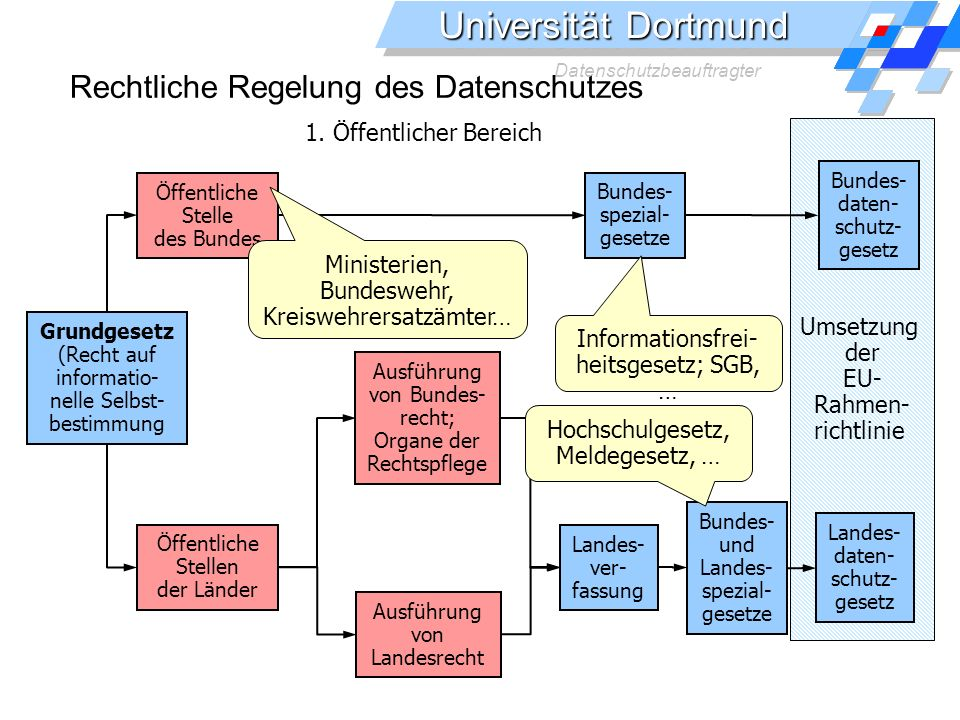 Rechtliche Regelung des Datenschutzes