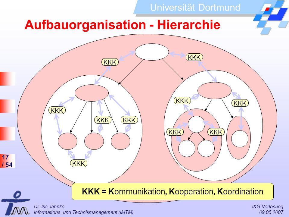 Aufbauorganisation - Hierarchie
