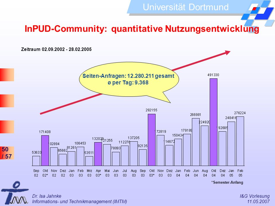 InPUD-Community: quantitative Nutzungsentwicklung