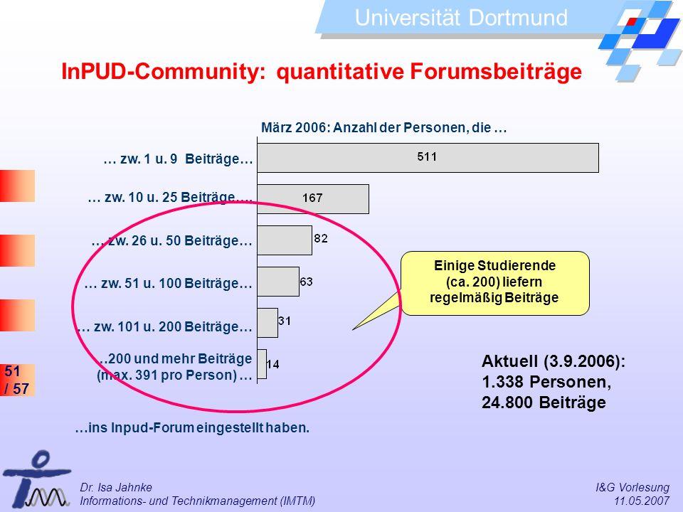 InPUD-Community: quantitative Forumsbeiträge