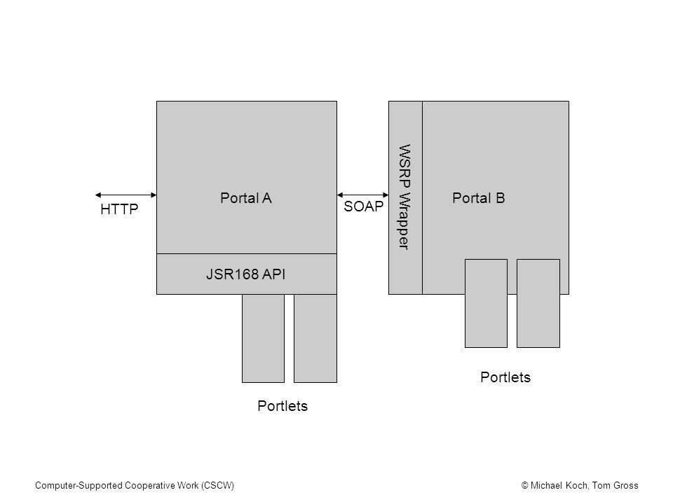 Portal A WSRP Wrapper Portal B HTTP SOAP JSR168 API Portlets Portlets