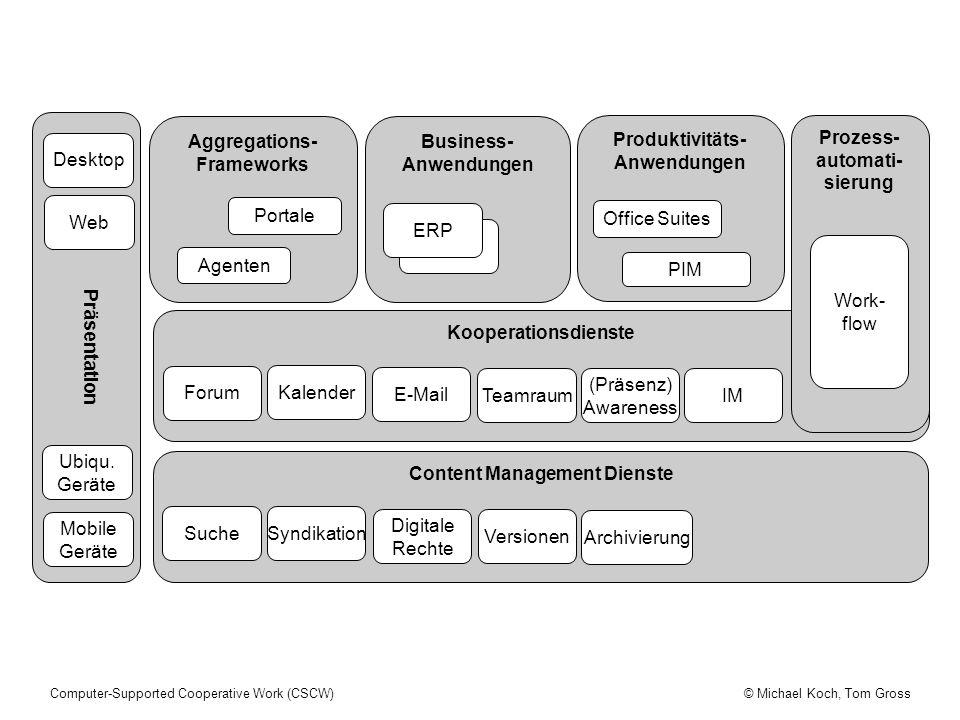 Content Management Dienste Prozess- automati- sierung