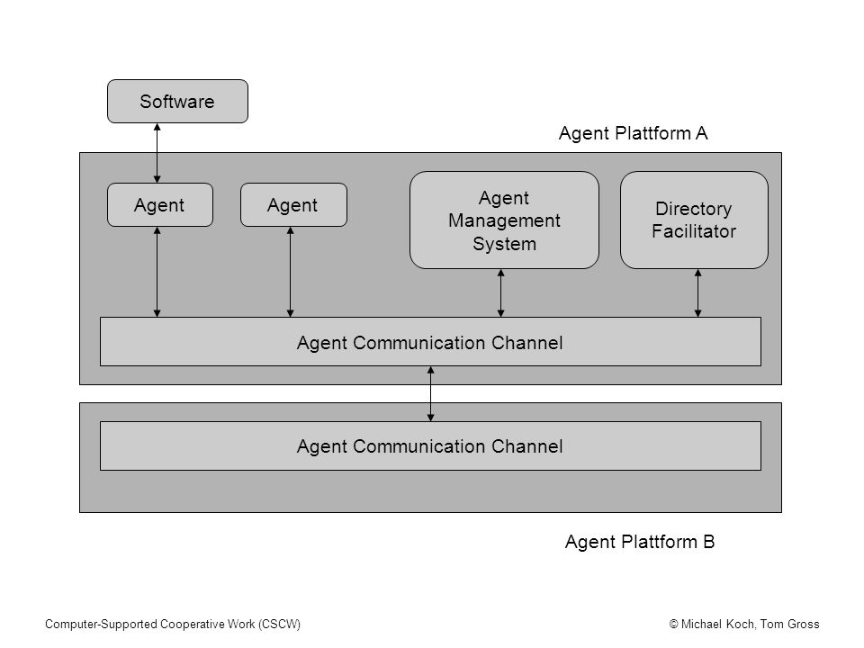 Agent Communication Channel Directory Facilitator