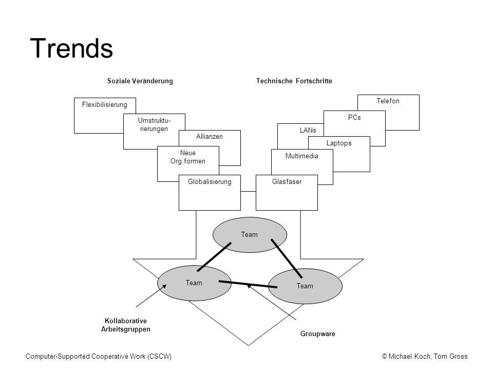Kollaborative Arbeitsgruppen