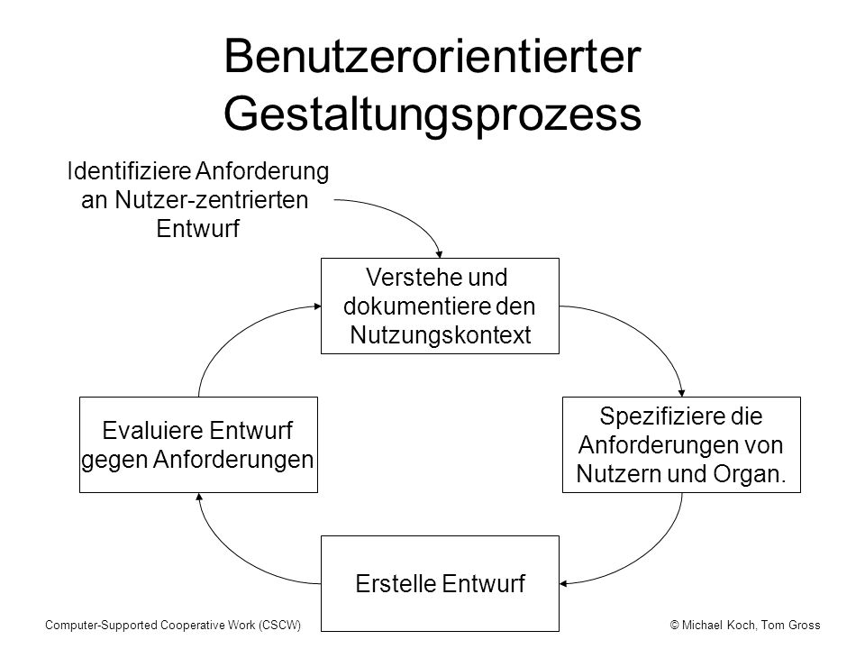 Benutzerorientierter Gestaltungsprozess