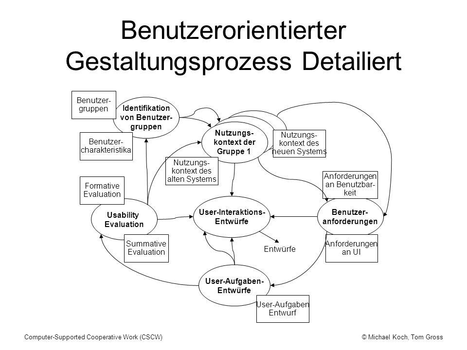 Benutzerorientierter Gestaltungsprozess Detailiert