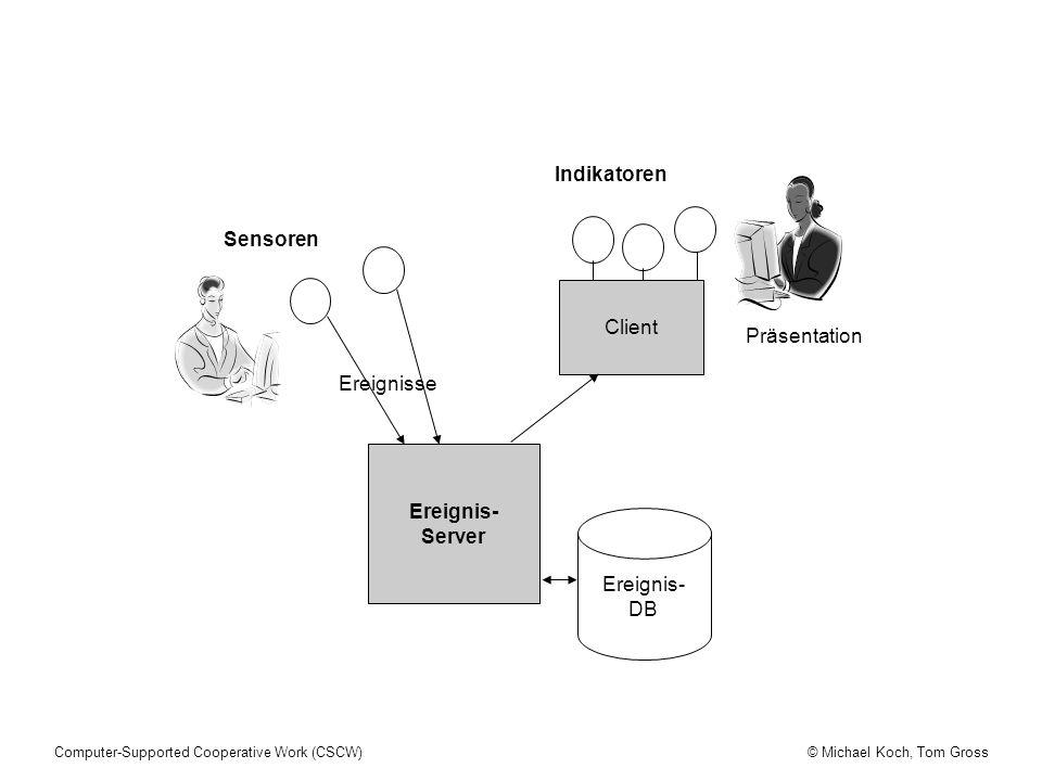 Ereignis- Server Ereignis- DB Client Indikatoren Sensoren Ereignisse Präsentation