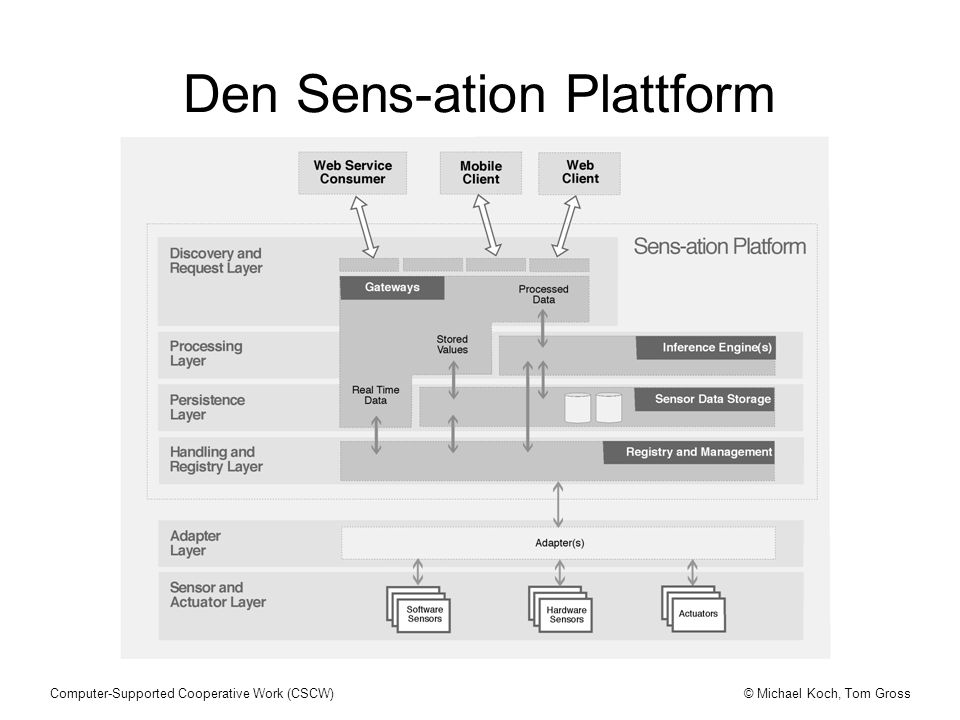 Den Sens-ation Plattform