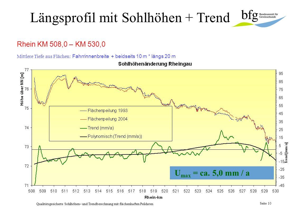 Längsprofil mit Sohlhöhen + Trend