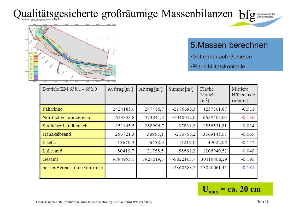 Qualitätsgesicherte großräumige Massenbilanzen