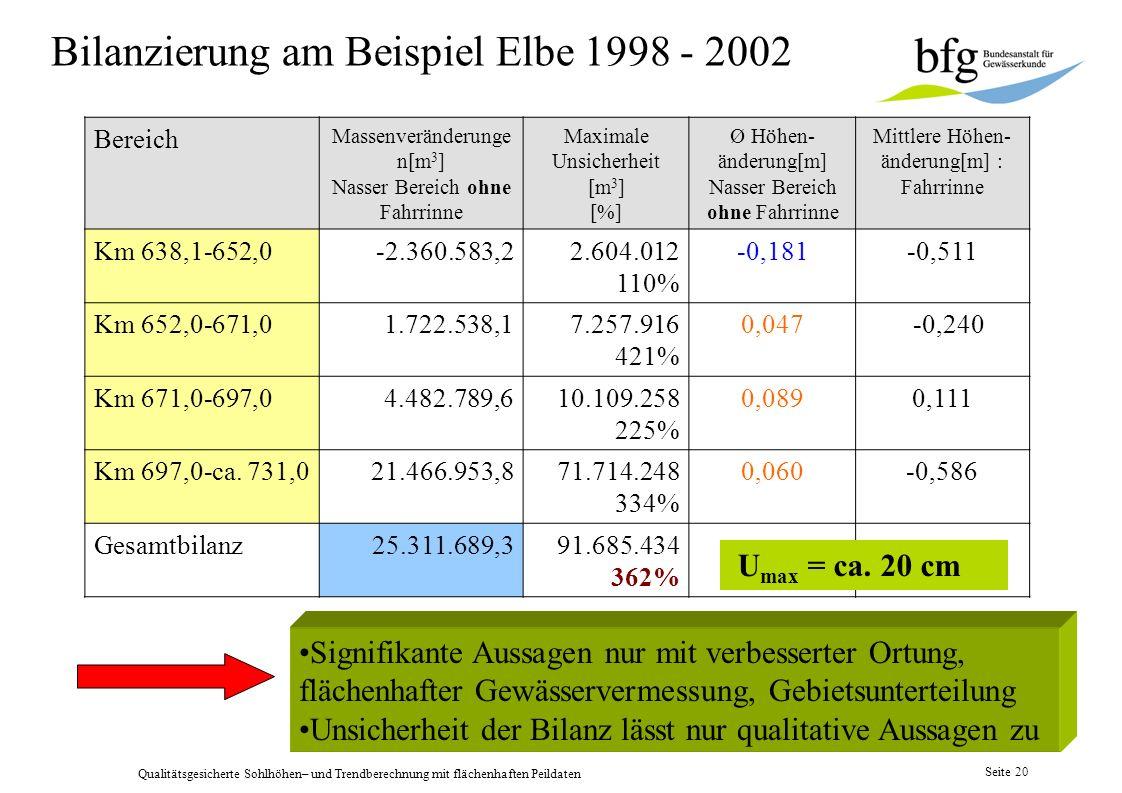 Bilanzierung am Beispiel Elbe 1998 - 2002