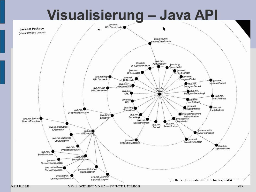 Visualisierung – Java API