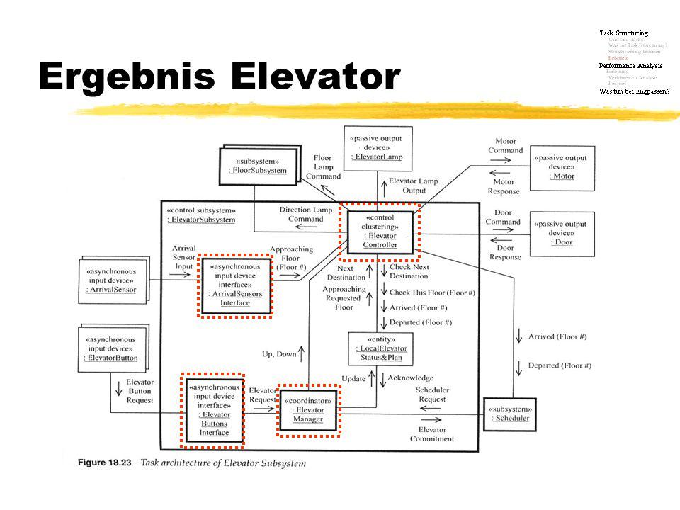 Ergebnis Elevator