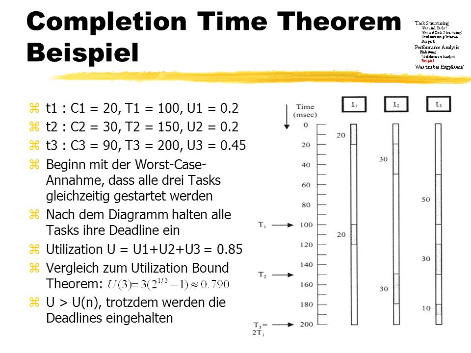 Completion Time Theorem Beispiel