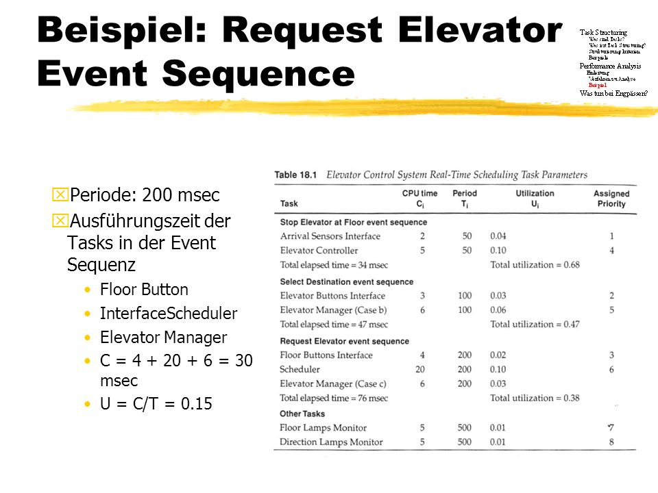 Beispiel: Request Elevator Event Sequence