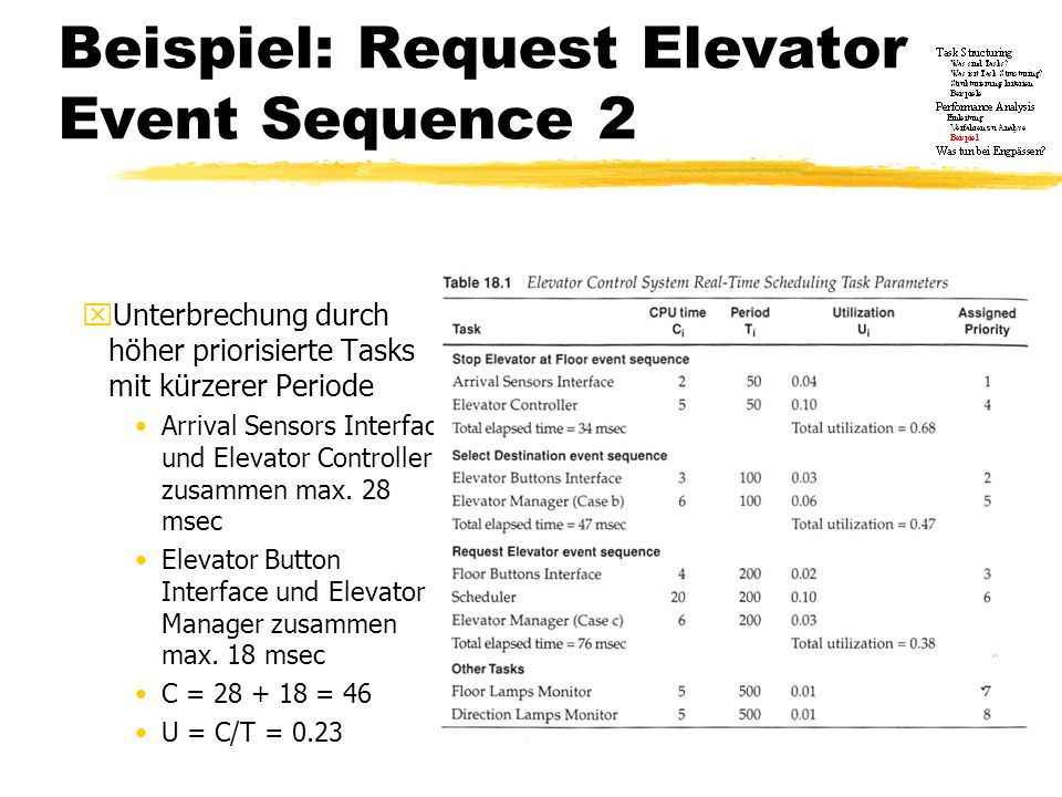 Beispiel: Request Elevator Event Sequence 2