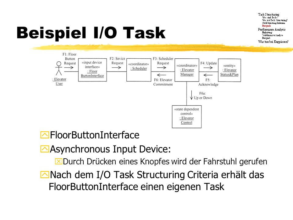 Beispiel I/O Task FloorButtonInterface Asynchronous Input Device: