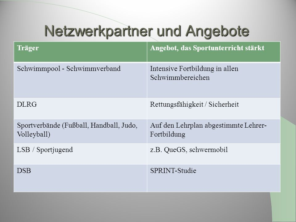 Netzwerkpartner und Angebote