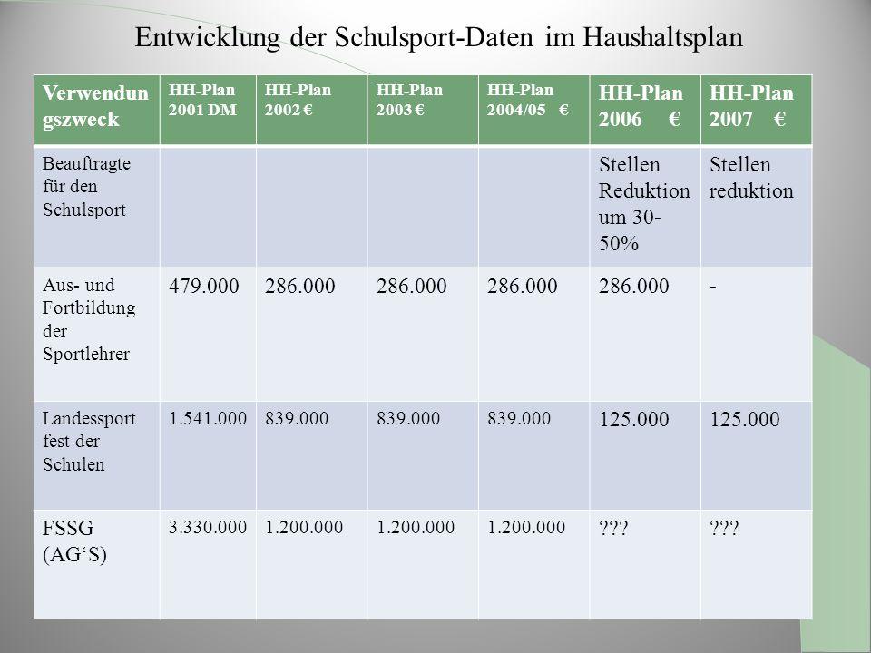 Entwicklung der Schulsport-Daten im Haushaltsplan