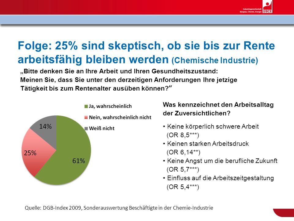 Folge: 25% sind skeptisch, ob sie bis zur Rente arbeitsfähig bleiben werden (Chemische Industrie)