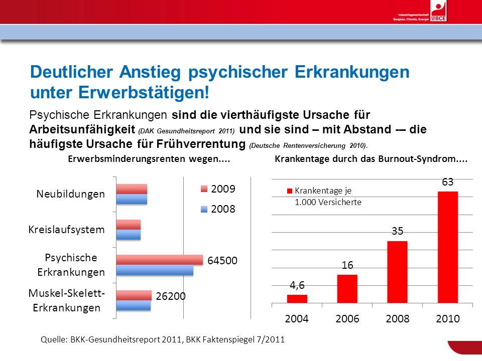 Deutlicher Anstieg psychischer Erkrankungen unter Erwerbstätigen!