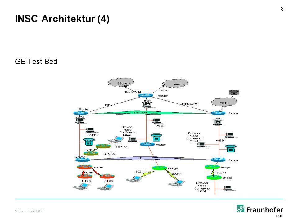 INSC Architektur (4) GE Test Bed