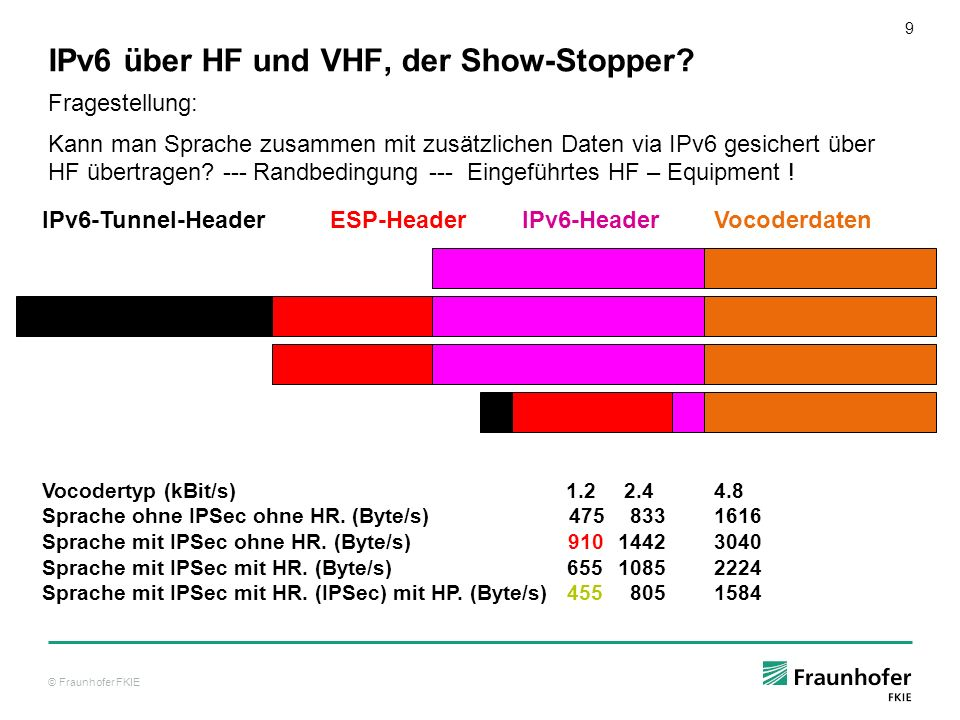 IPv6 über HF und VHF, der Show-Stopper