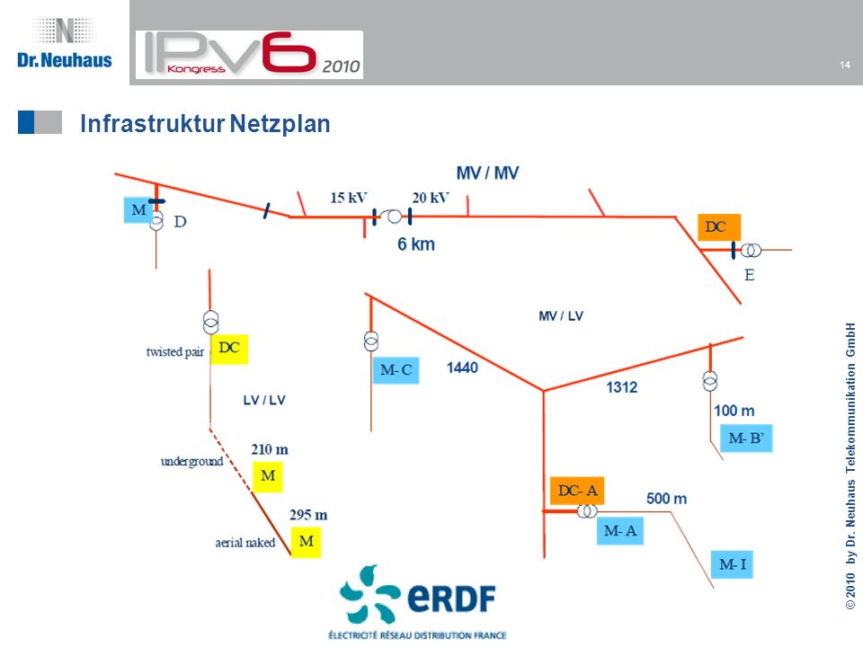 Infrastruktur Netzplan