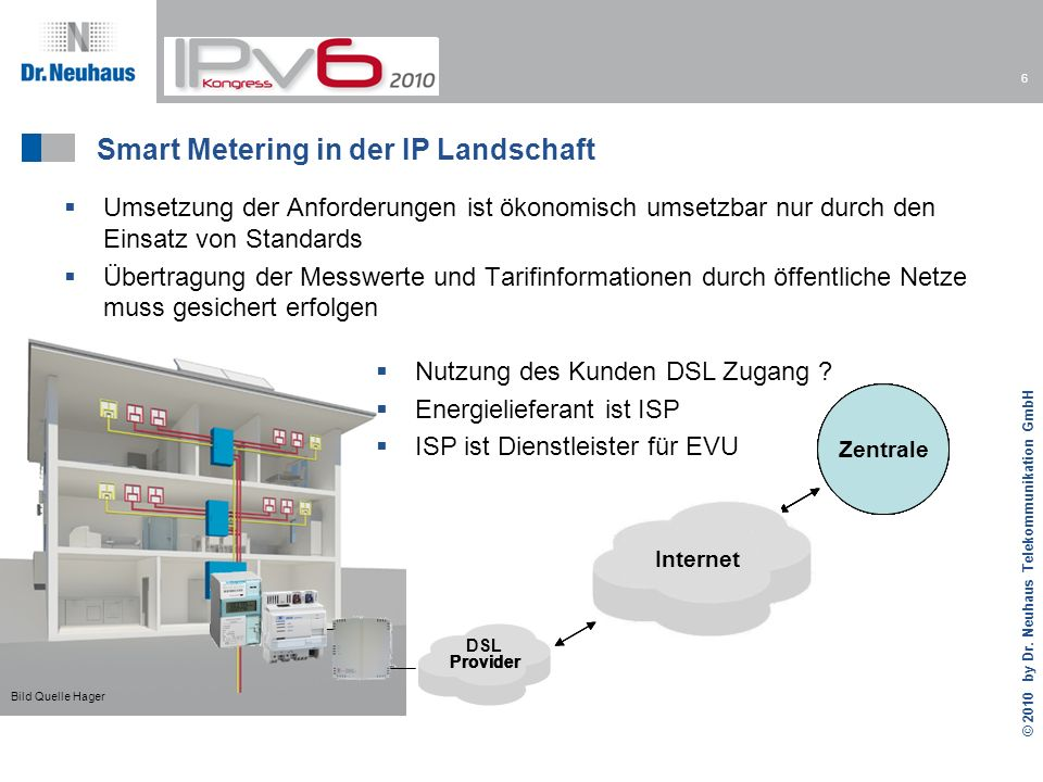 Smart Metering in der IP Landschaft