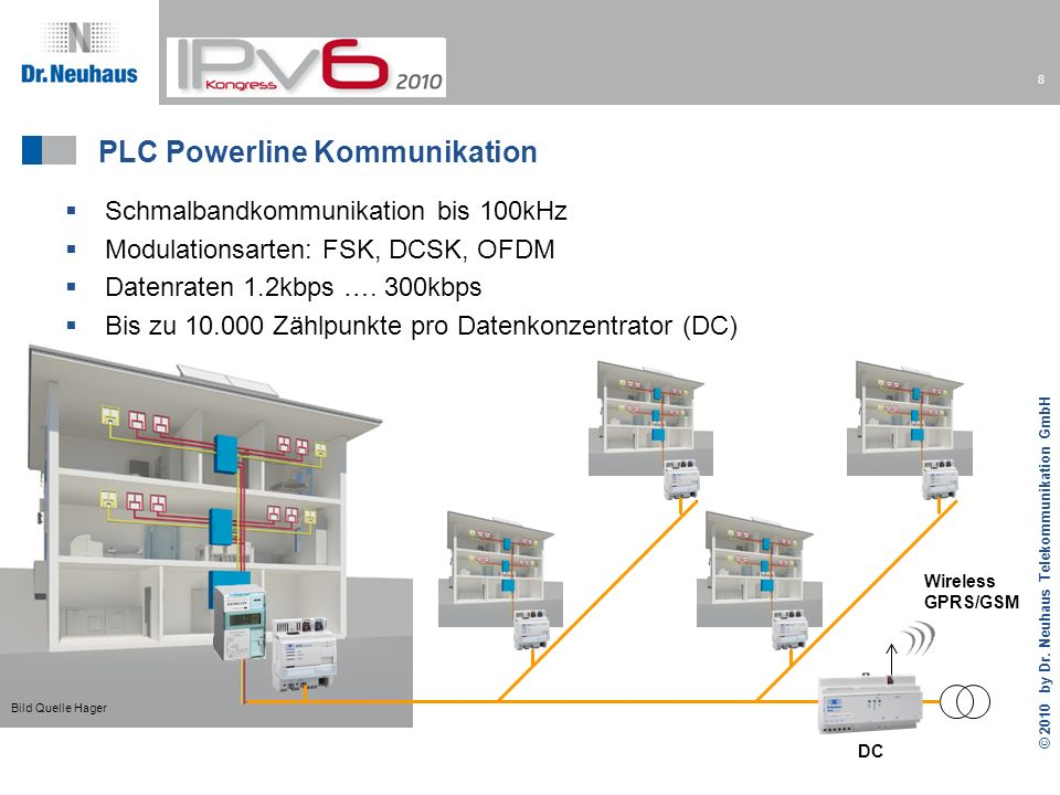 PLC Powerline Kommunikation