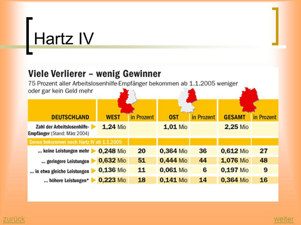 Hartz IV zurück weiter