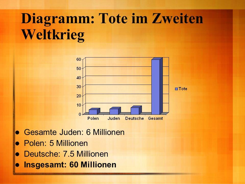 Diagramm: Tote im Zweiten Weltkrieg
