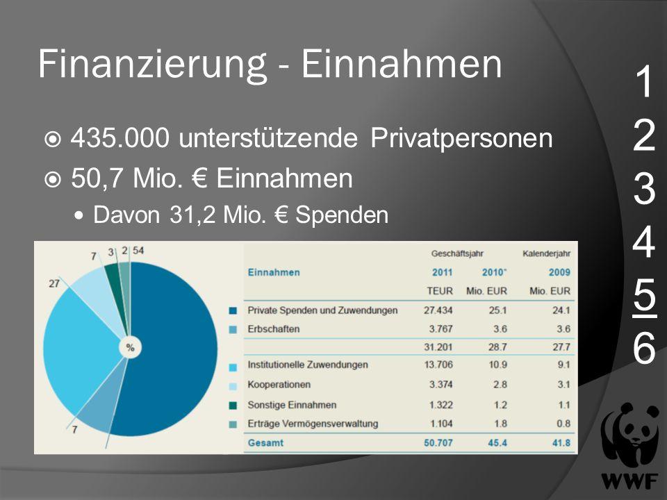 Finanzierung - Einnahmen