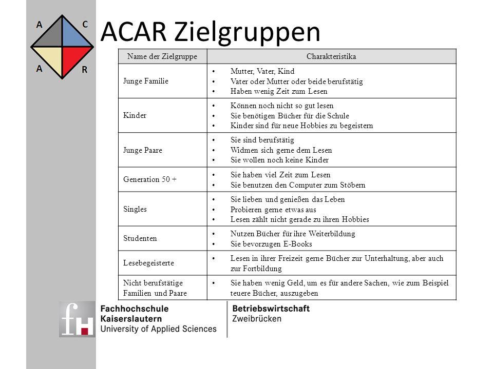 ACAR Zielgruppen Name der Zielgruppe Charakteristika Junge Familie