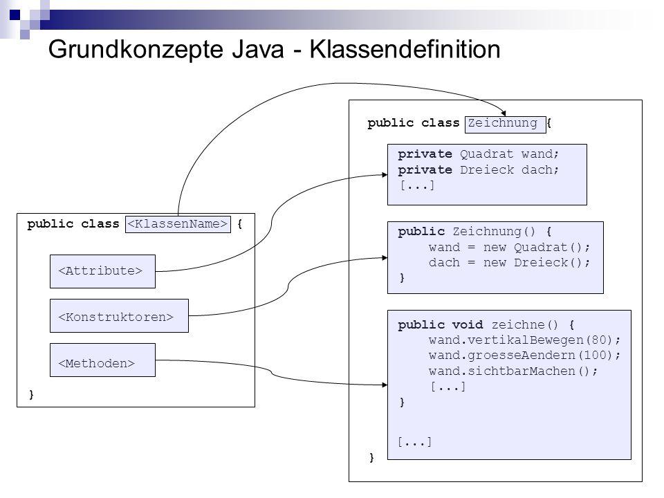 Grundkonzepte Java - Klassendefinition