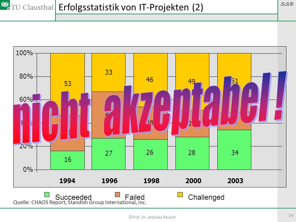 Erfolgsstatistik von IT-Projekten (2)