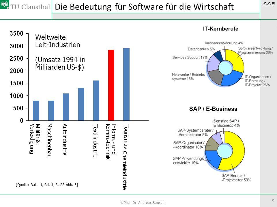 Die Bedeutung für Software für die Wirtschaft