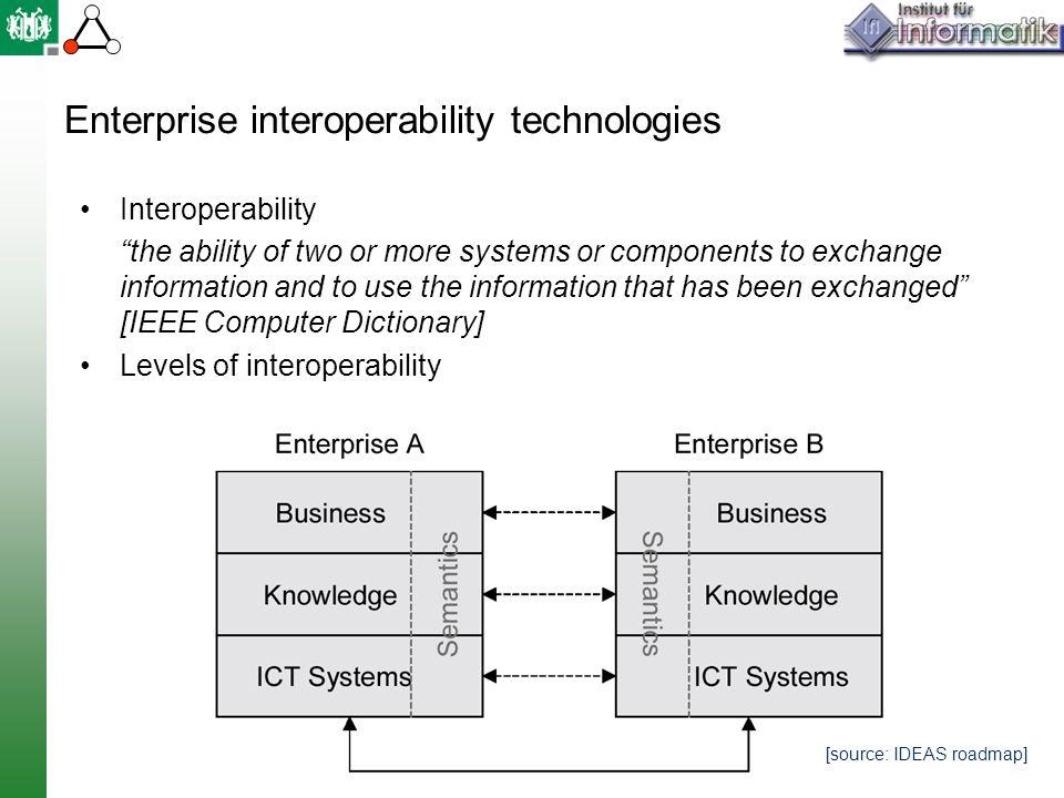Enterprise interoperability technologies