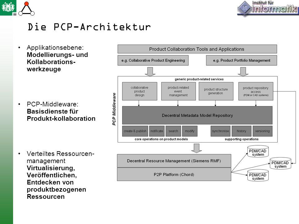 Die PCP-Architektur Applikationsebene: Modellierungs- und Kollaborations-werkzeuge. PCP-Middleware: Basisdienste für Produkt-kollaboration.