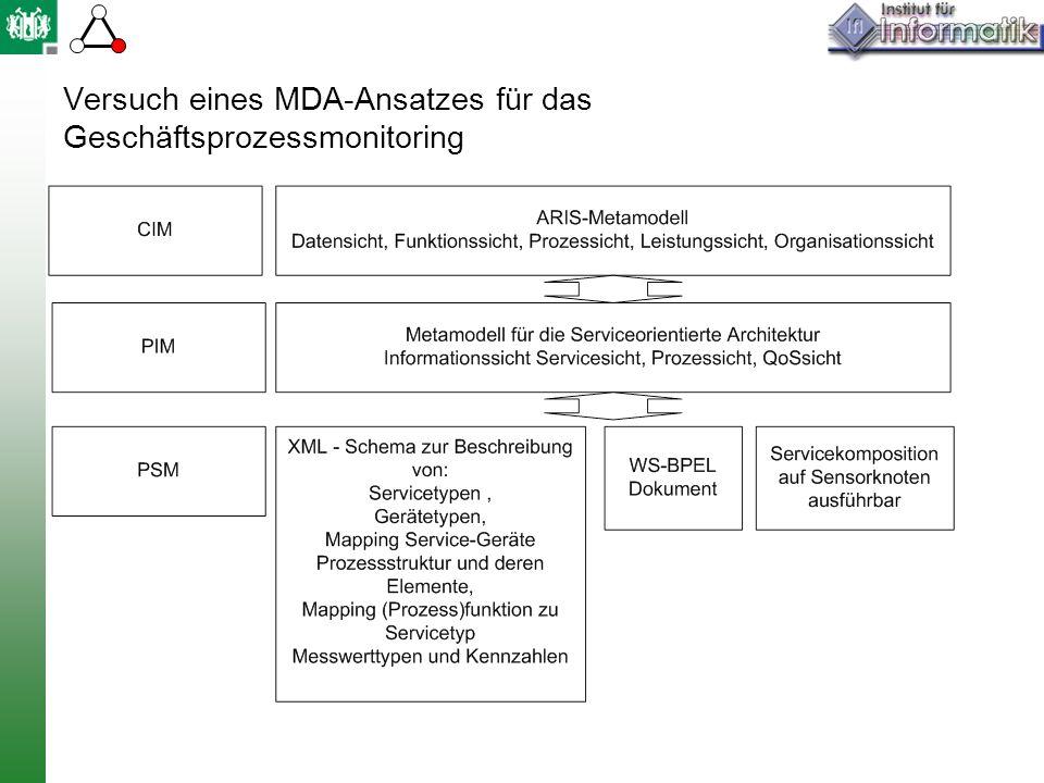 Versuch eines MDA-Ansatzes für das Geschäftsprozessmonitoring